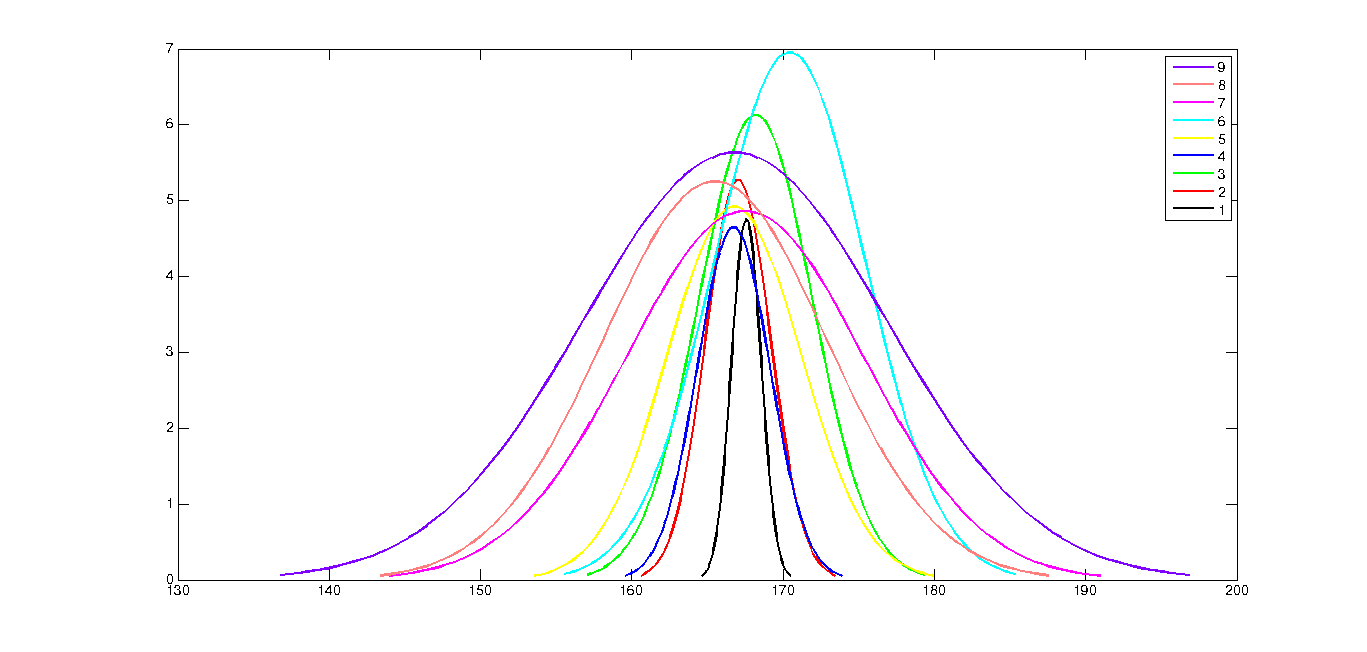 Normal Height Distribution, With Different Standard Deviations, Same Mean